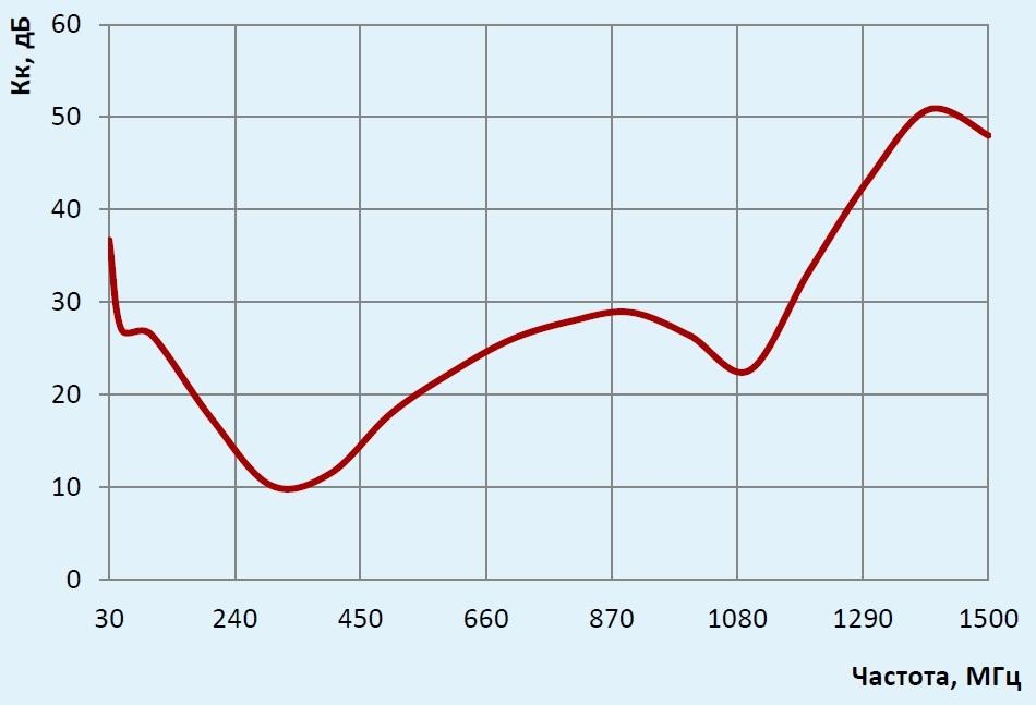 П6-221 график коэффициента калибровки