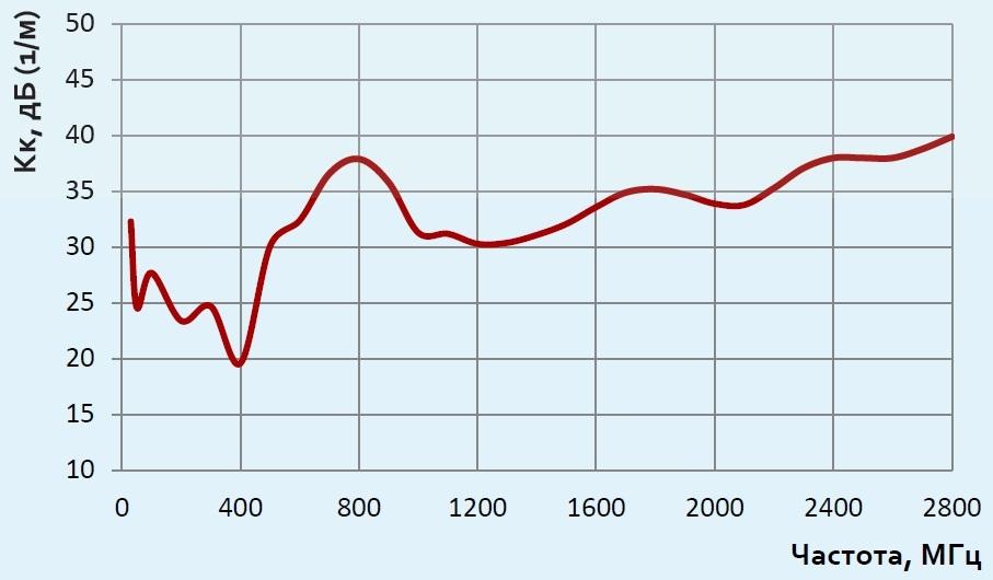 АС7.38 график коэффициента калибровки