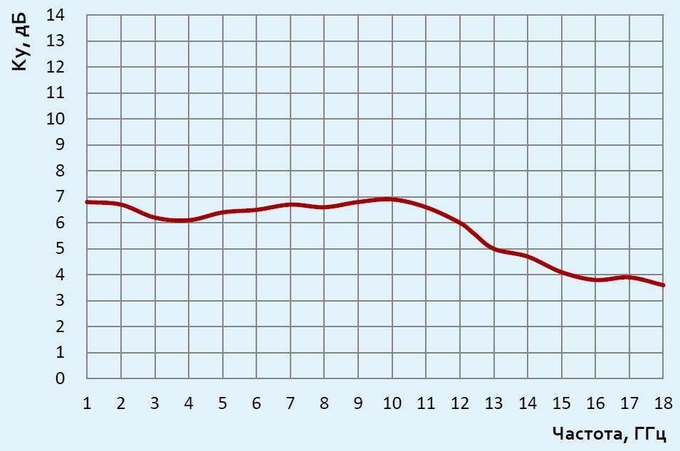 П6-222 график коэффициента усиления
