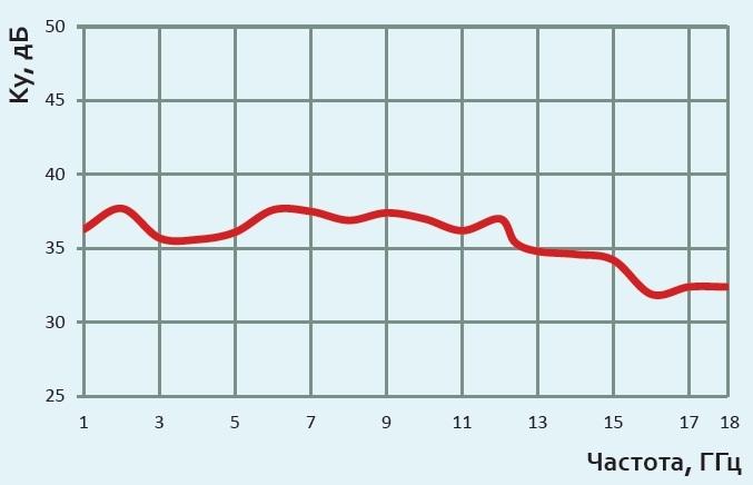 График коэффициента усиления П6-222