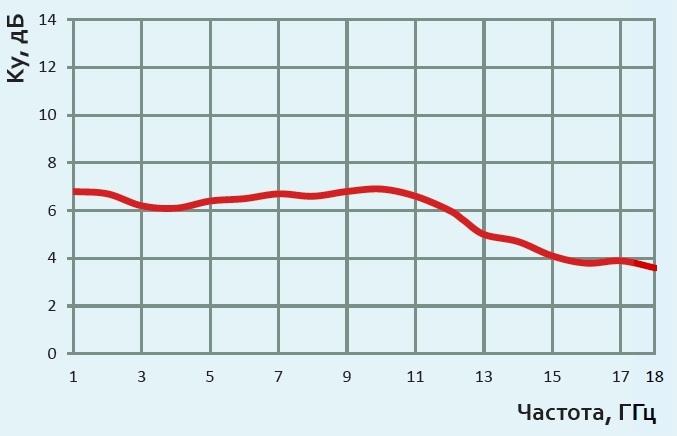 П6-222М график коэффтцтента усиления (с МШУ)