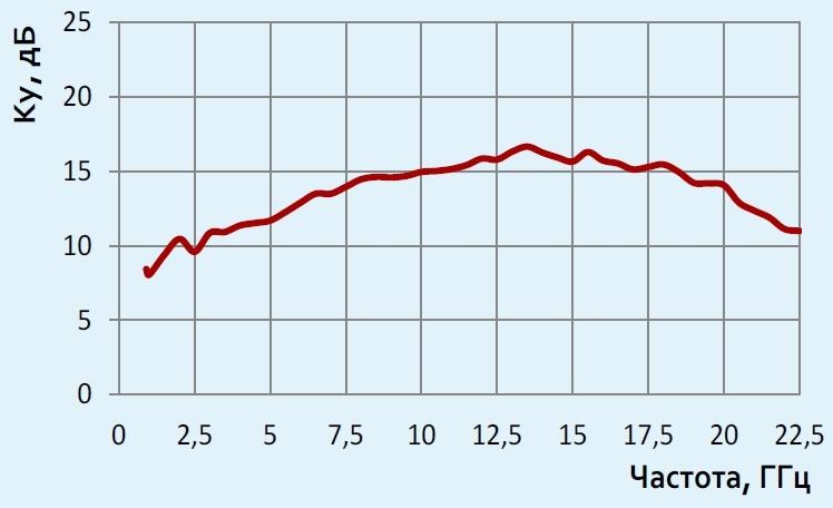 П6-223М график коэффициента усиления