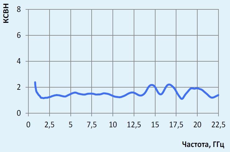П6-223М график КСВН