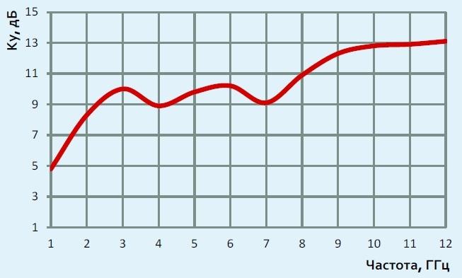 АС6.18 график коэффициента усиления