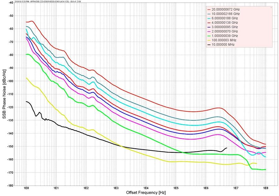 AnaPico RFS40 Фазовый шум без опции LN