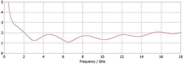 КСВН в диапазоне рабочих частот Антенна биконическая UWBA-2-18