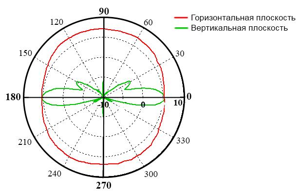 Диаграмма направленности на частоте 90 ГГц Антенны измерительные всенаправленные MOA-75, MOA-110