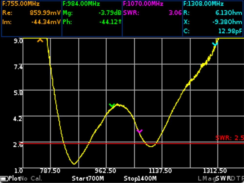 Коэффициент стоячей волны по напряжению антенны GSM ARINST VR 23-2600