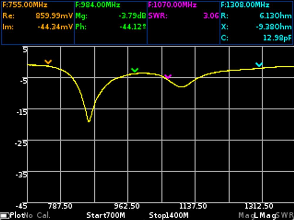 Логарифмическая магнитуда коэффициента отражения для антенны GSM ARINST VR 23-6200