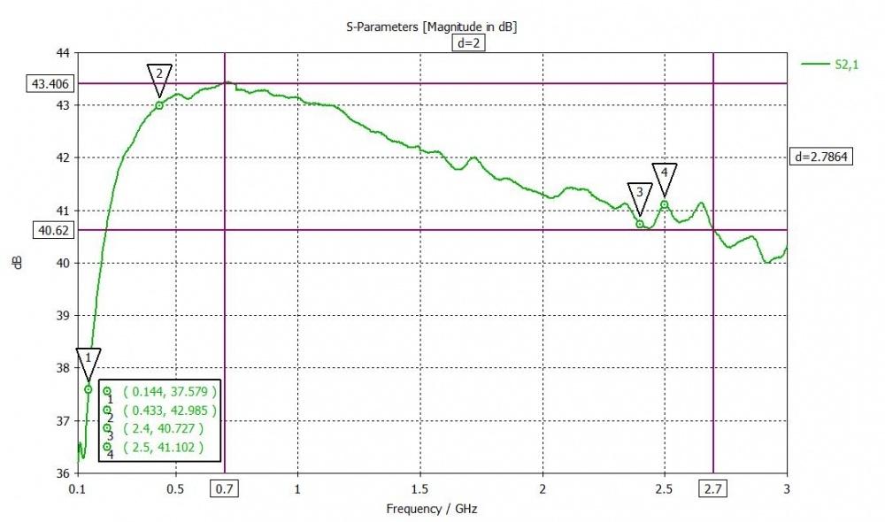 Основные параметры усилителей   590x1000