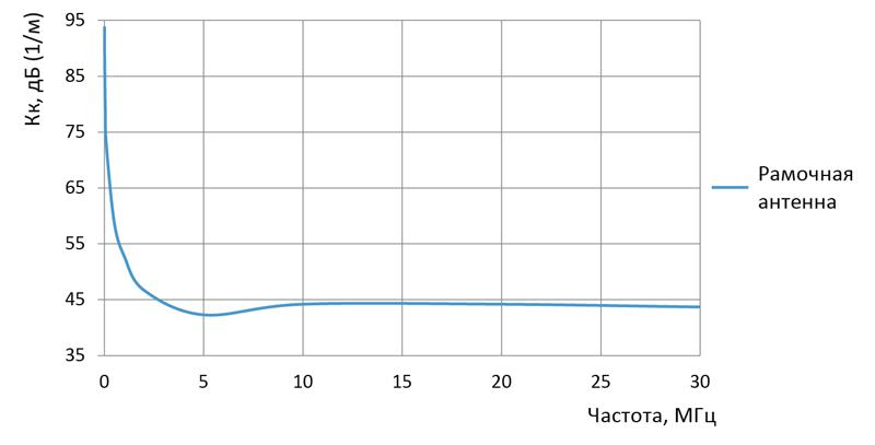 Технические характеристики П6-319М