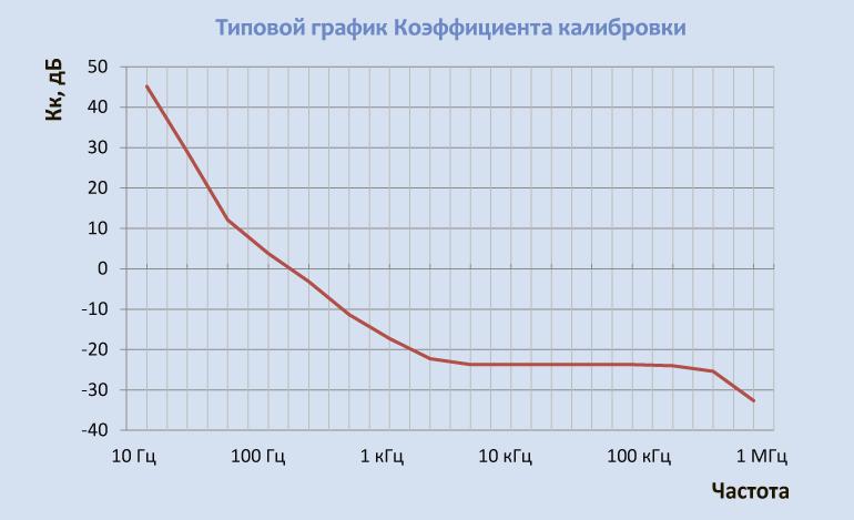 Типовой график Коэффициента калибровки Антенна П6-118