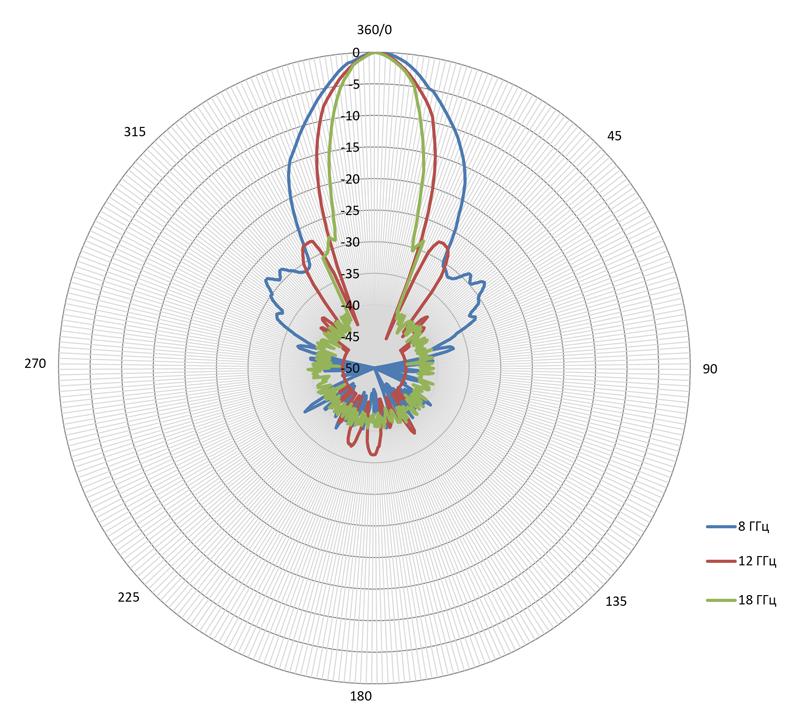 Технические характеристики Антенна П6-127М