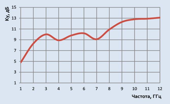 Технические характеристики Антенна АC6.18