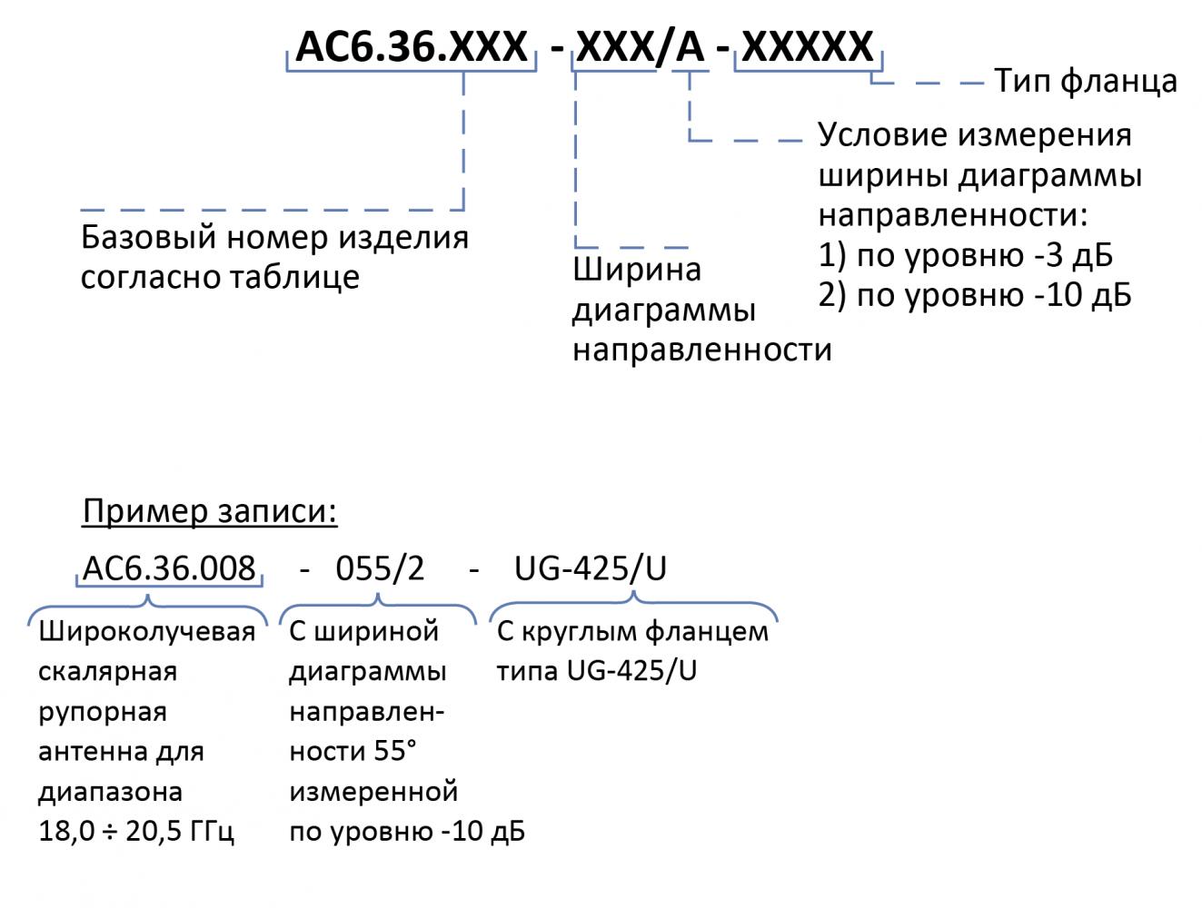 Информация для заказа Антенны АС6.36