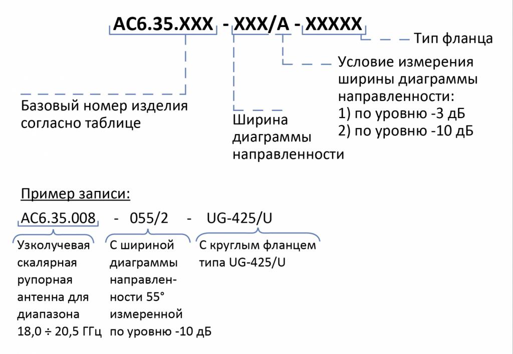 Информация для заказа Антенны АС6.35