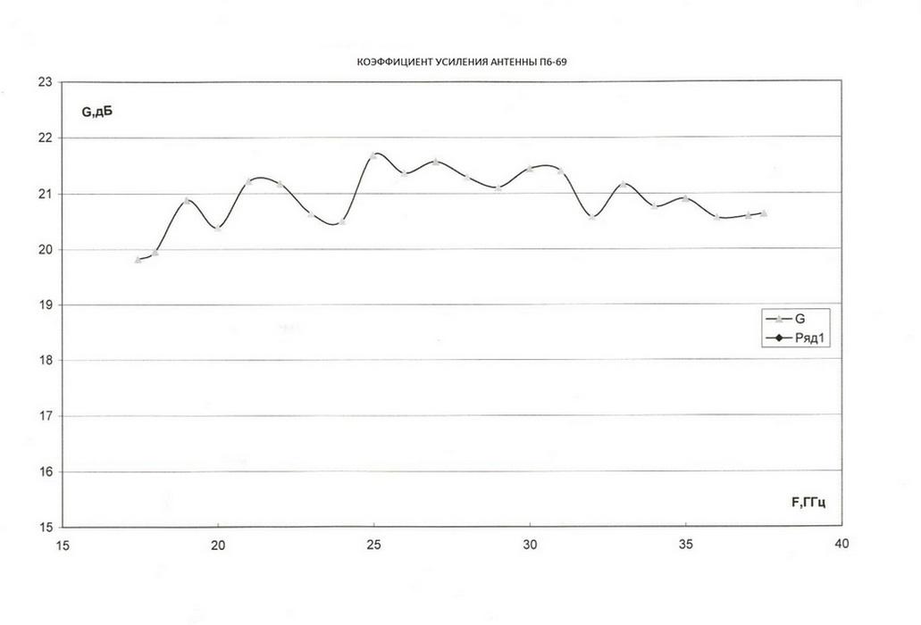 фото графика коэффициента усиления П6-69