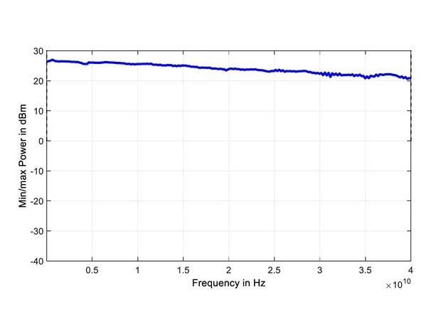Выходная мощность генератора RFSU40