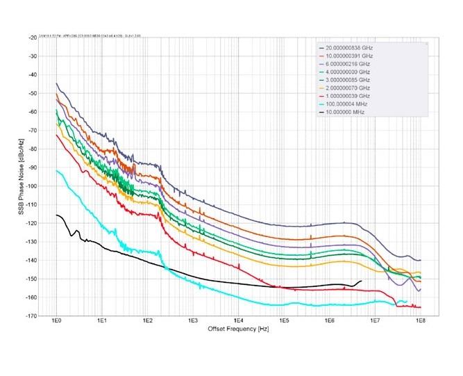 Уровень фазовых шумов генераторов Anapico RFSU6, RFSU12, RFSU20, RFSU26, RFSU40