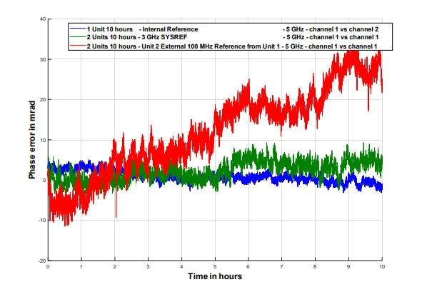 (Синий график) Ошибка фазы на частоте 5 ГГц, между каналами генератора MCSG20-4