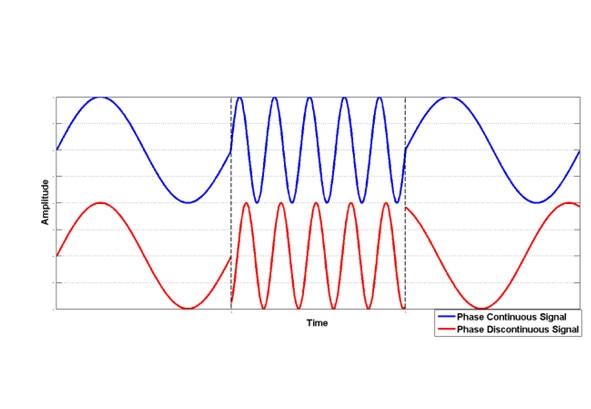 Распродажа многоканальных генераторов Anapico MCSG. Синий график — Фазанепрерывный сигнал, Красный — с прерыванием фазы