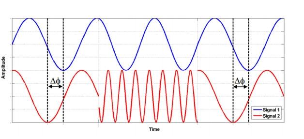 Распродажа многоканальных генераторов Anapico MCSG. Фазокогерентная перестройка частоты