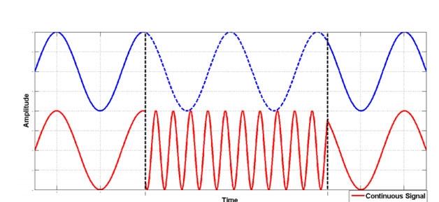 Распродажа многоканальных генераторов Anapico MCSG. Память фазы. Синий график — это изображение непрерывного по частоте сигнала. Красный график— это сигнал с перестройкой частоты.