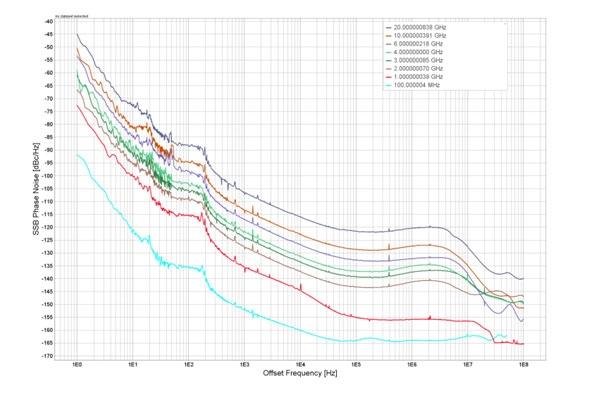 Фазовый шум генератора сигналов MCSG