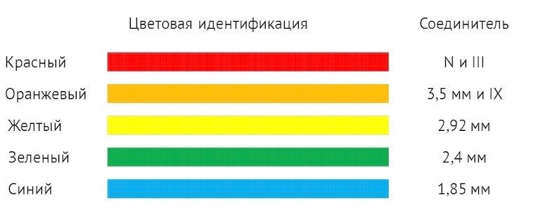 Цветовая идентификация КВП серии ADP3B