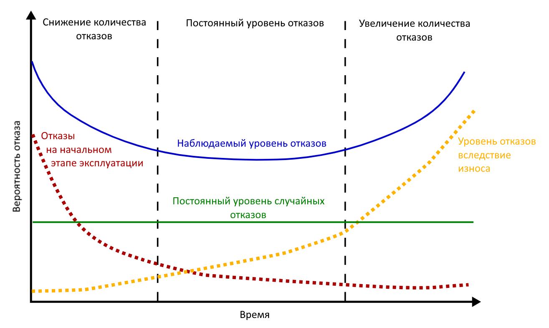 Кривая зависимости вероятности отказа устройства от продолжительности его работы