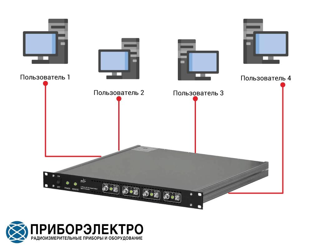 Несколько пользователей могут одновременно работать за одним генератором сигналов серии AnaPico MCSG-ULN