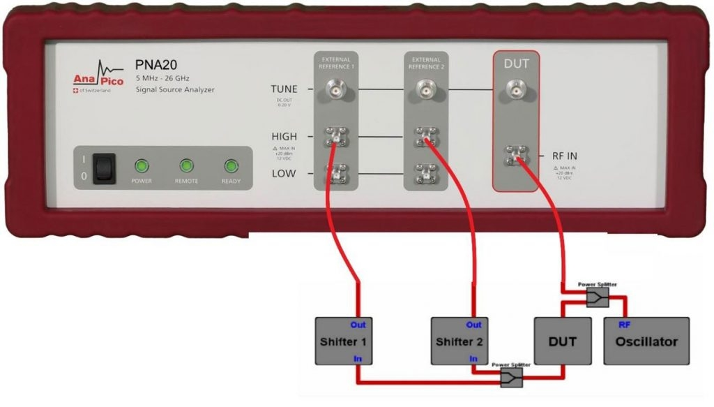 Измерение вносимого фазового шума с помощью двухканальной системы кросс-корреляции Анализатор фазовых шумов AnaPicoPNA20
