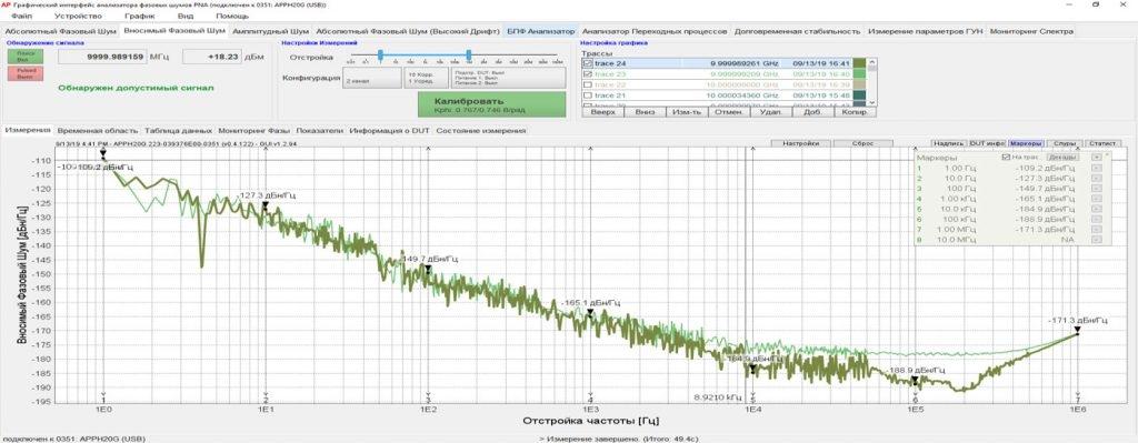 Измерение вносимого фазового шума усилителей, на частоте 10 ГГц Анализаторы фазовых шумов AnaPico PNA7, PNA20, PNA40