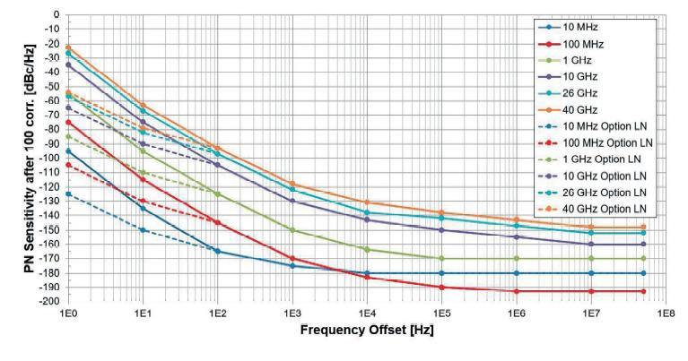 Типовые технические характеристик чувствительности к измерению фазовых шумов