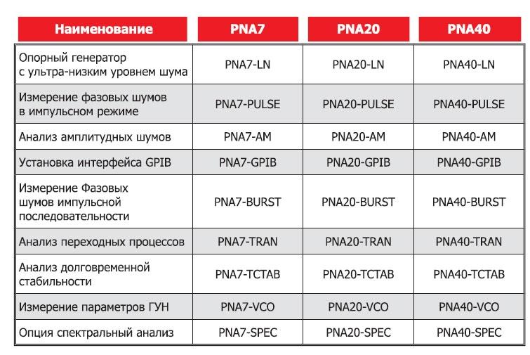 Преимущества анализаторов фазовых шумов AnaPico PNA7, PNA20, PNA40
